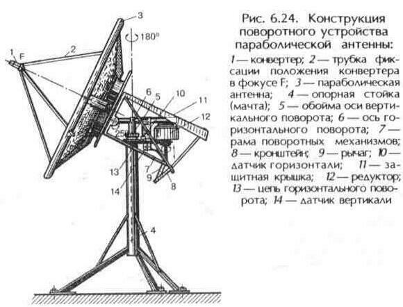 антенно фидерное устройство рлс